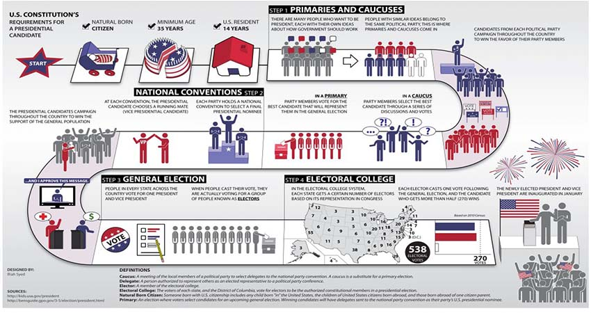 United States presidential election system and regulation