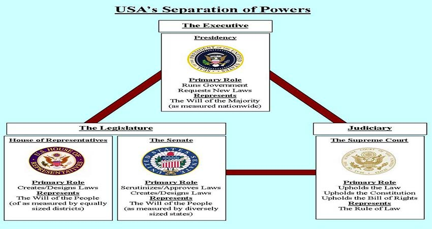 The Division of Power in the US Government Structure